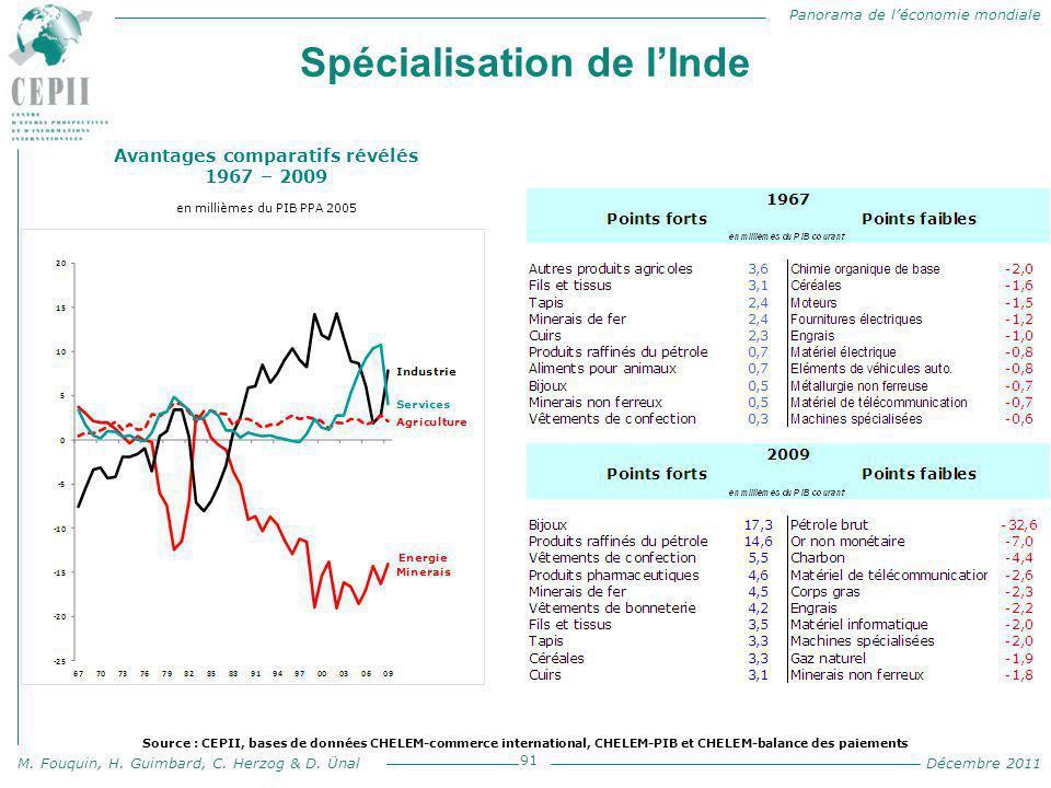 Panorama de l'économie mondiale M. Fouquin, H. Guimbard, C. Herzog & D. Ünal Décembre 2011 Spécialisation de l'Inde 91 Avantages comparatifs révélés 1