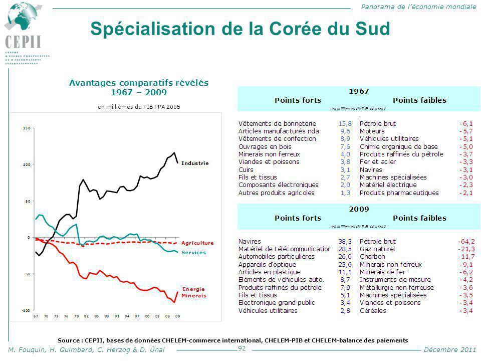 Panorama de l'économie mondiale M. Fouquin, H. Guimbard, C. Herzog & D. Ünal Décembre 2011 Spécialisation de la Corée du Sud 92 Avantages comparatifs