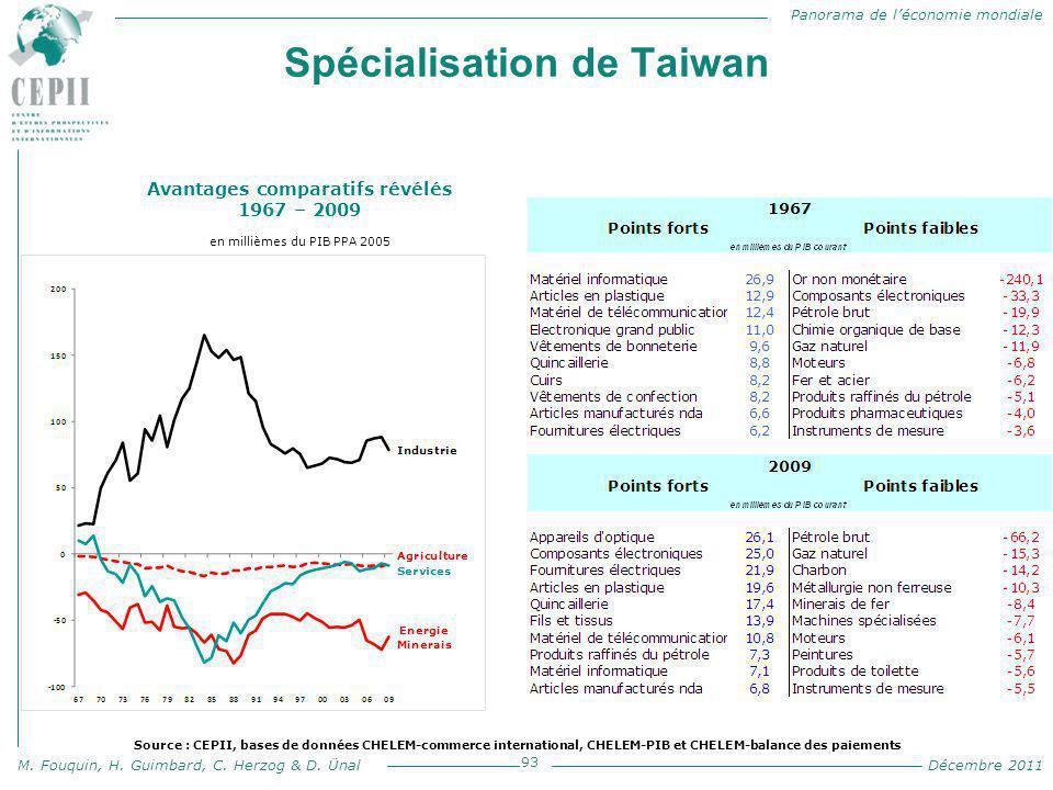 Panorama de l'économie mondiale M. Fouquin, H. Guimbard, C. Herzog & D. Ünal Décembre 2011 Spécialisation de Taiwan 93 Avantages comparatifs révélés 1