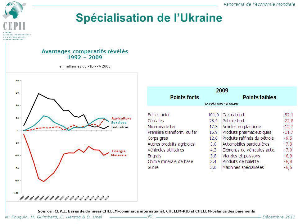 Panorama de l'économie mondiale M. Fouquin, H. Guimbard, C. Herzog & D. Ünal Décembre 2011 Spécialisation de l'Ukraine 95 Avantages comparatifs révélé