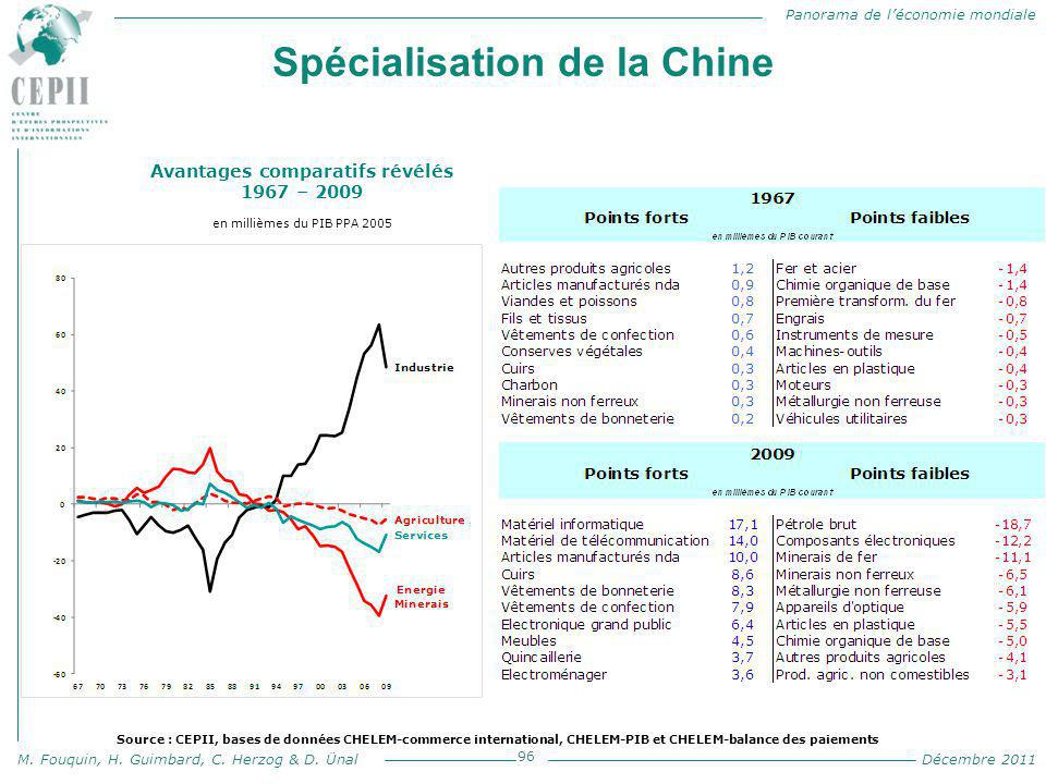Panorama de l'économie mondiale M. Fouquin, H. Guimbard, C. Herzog & D. Ünal Décembre 2011 Spécialisation de la Chine 96 Avantages comparatifs révélés