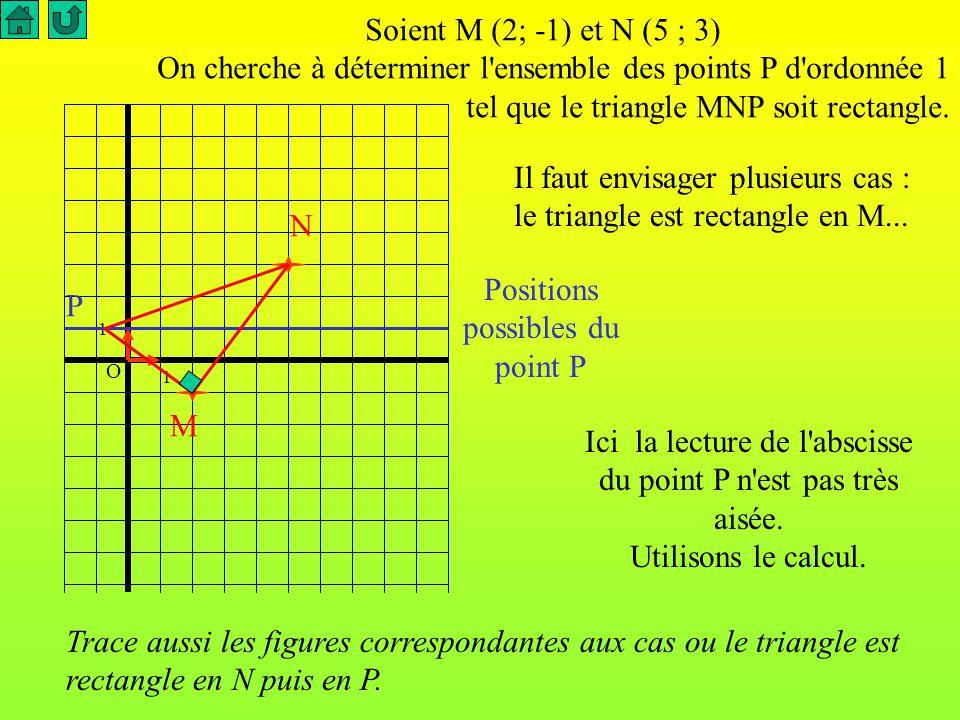 Soient M (2; -1) et N (5 ; 3) On cherche à déterminer l'ensemble des points P d'ordonnée 1 tel que le triangle MNP soit rectangle. Pour cela placer le