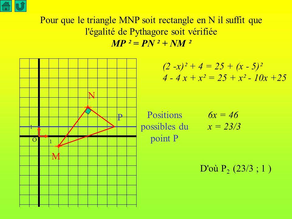 Pour que le triangle MNP soit rectangle en M il suffit que l égalité de Pythagore soit vérifiée NP ² = PM ² + NM ² (x - 5)² + 4 = 25 + (x -2)² 25 - 10 x + x² = 25 + x² - 4x + 4 -6x = 4 x = -2/3 D où P 1 (-2/3 ; 1 ) O 1 1 M N Positions possibles du point P P