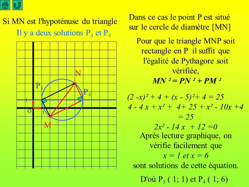 O 1 1 M N P Pour que le triangle MNP soit rectangle en N il suffit que l égalité de Pythagore soit vérifiée MP ² = PN ² + NM ² (2 -x)² + 4 = 25 + (x - 5)² 4 - 4 x + x² = 25 + x² - 10x +25 6x = 46 x = 23/3 D où P 2 (23/3 ; 1 )