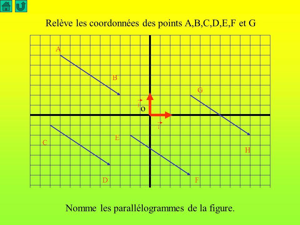 o i j Examinons la situation suivante : nous voyons apparaître quatre représentants d 'un même vecteur. 1 2 3 -2 -3 1 2 34 -2-3-4-5