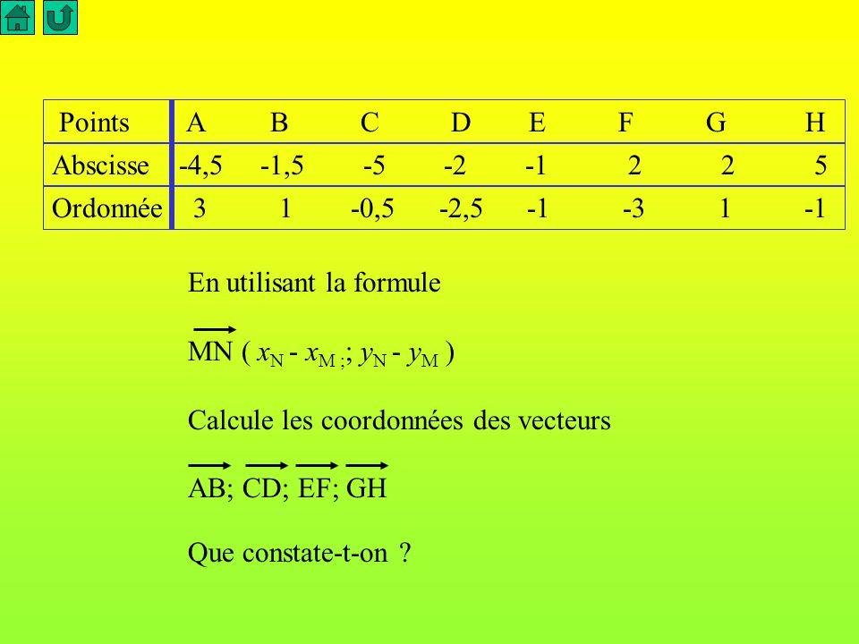 o i j A B C D E F G H Relève les coordonnées des points A,B,C,D,E,F et G Nomme les parallélogrammes de la figure.