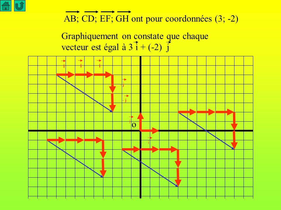 Points A B C D E F G H Abscisse -4,5 -1,5 -5 -2 -1 2 2 5 Ordonnée 3 1 -0,5 -2,5 -1 -3 1 -1 En utilisant la formule MN ( x N - x M ; ; y N - y M ) Calcule les coordonnées des vecteurs AB; CD; EF; GH Que constate-t-on ?