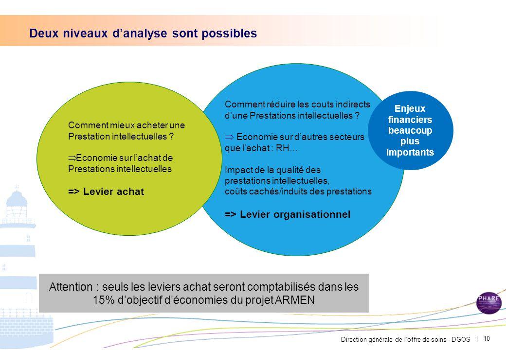 Direction générale de l'offre de soins - DGOS | 10 Deux niveaux d'analyse sont possibles Comment réduire les couts indirects d'une Prestations intellectuelles .