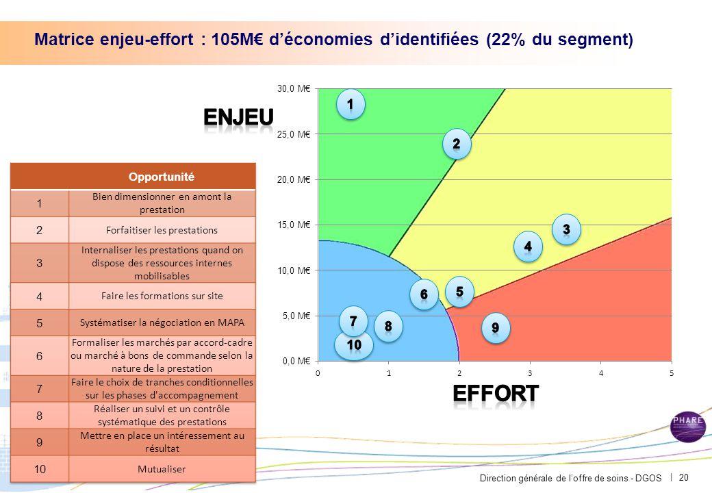 Direction générale de l'offre de soins - DGOS | Matrice enjeu-effort : 105M€ d'économies d'identifiées (22% du segment) 20