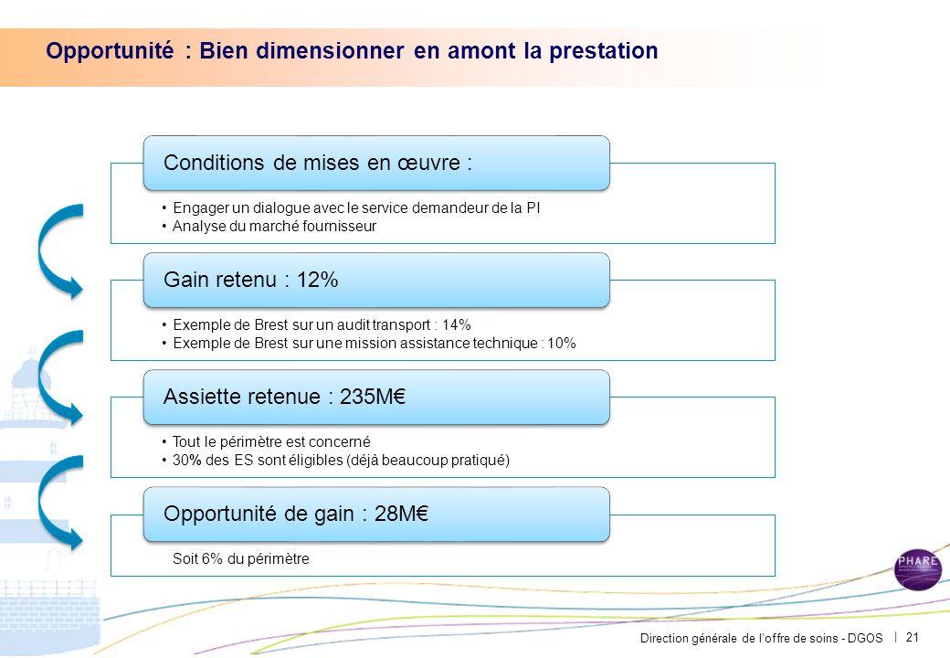 Direction générale de l'offre de soins - DGOS | Opportunité : Bien dimensionner en amont la prestation 21
