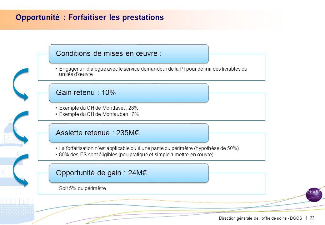 Direction générale de l'offre de soins - DGOS | Opportunité : Forfaitiser les prestations 22
