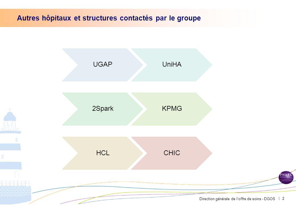 Direction générale de l'offre de soins - DGOS | 2 UGAPUniHA 2SparkKPMG HCLCHIC Autres hôpitaux et structures contactés par le groupe