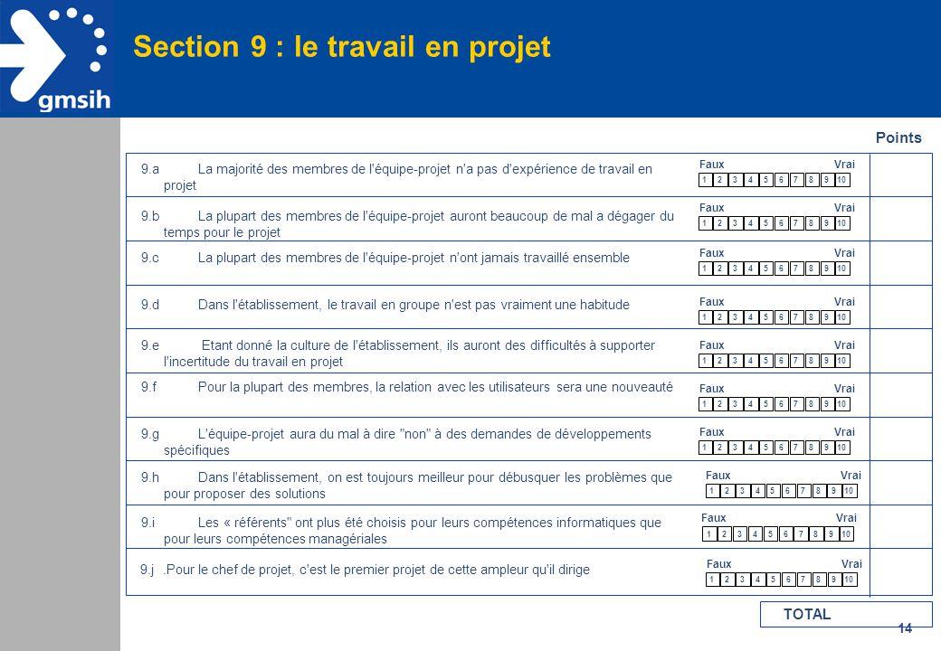 14 Section 9 : le travail en projet Points 9.aLa majorité des membres de l'équipe-projet n'a pas d'expérience de travail en projet 9.bLa plupart des m