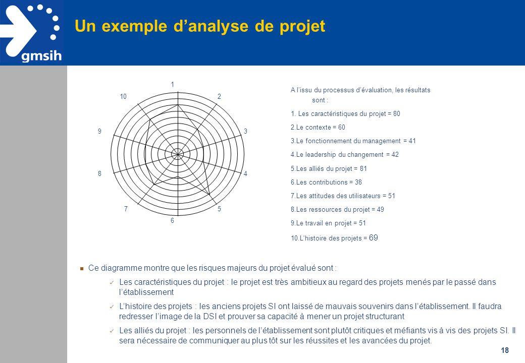 18 Un exemple d'analyse de projet A l'issu du processus d'évaluation, les résultats sont : 1. Les caractéristiques du projet = 80 2.Le contexte = 60 3