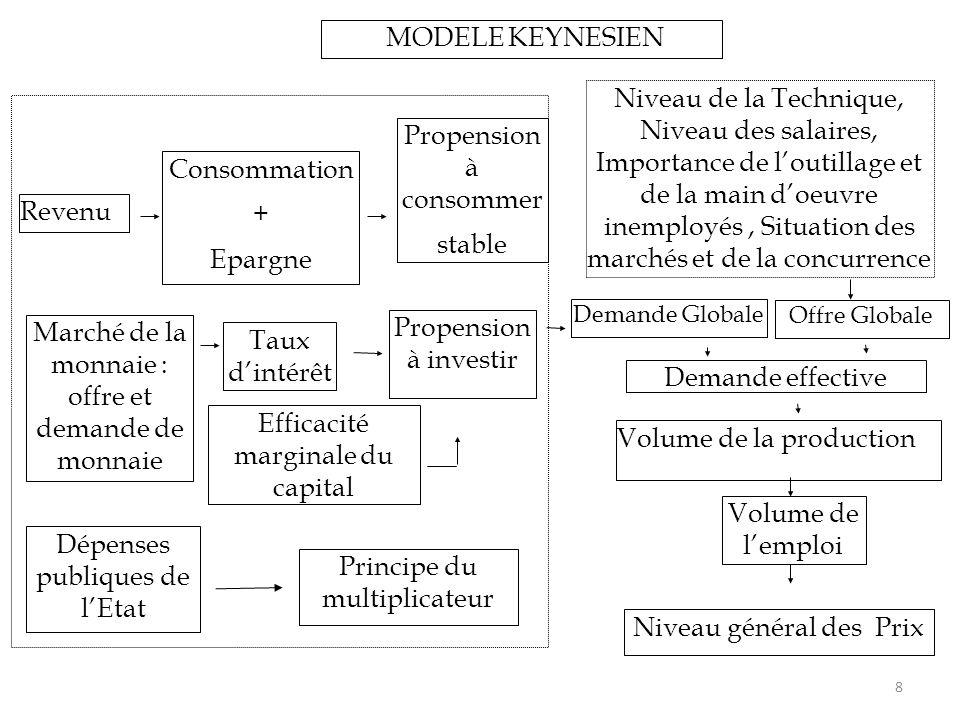 8 Revenu Consommation + Epargne Propension à consommer stable Marché de la monnaie : offre et demande de monnaie Taux d'intérêt Efficacité marginale d