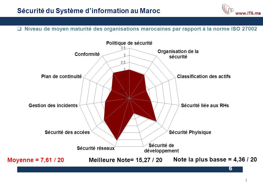 www.IT6.ma 6 Sécurité du Système d'information au Maroc  Niveau de moyen maturité des organisations marocaines par rapport à la norme ISO 27002 Moyen