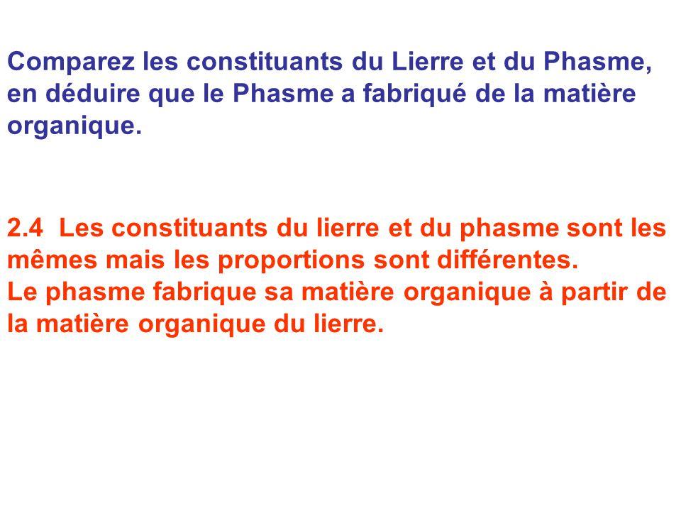 Comparez les constituants du Lierre et du Phasme, en déduire que le Phasme a fabriqué de la matière organique. 2.4 Les constituants du lierre et du ph