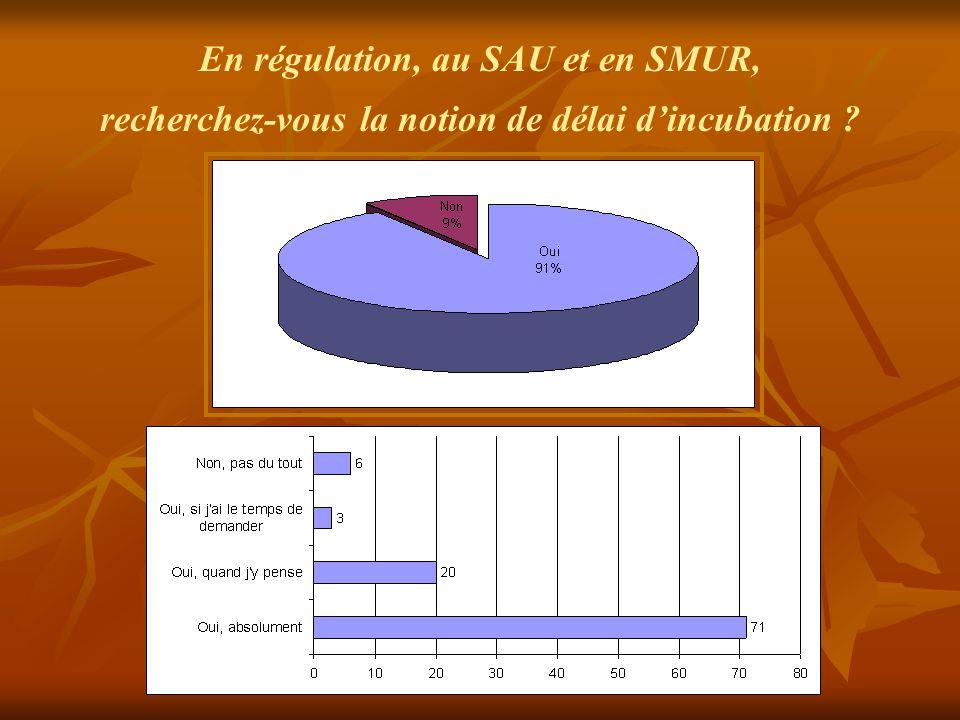 En régulation, au SAU et en SMUR, recherchez-vous la notion de délai d'incubation ?