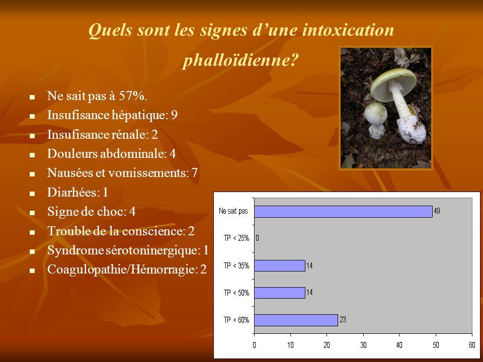 Quels sont les signes d'une intoxication phalloïdienne? Ne sait pas à 57%. Insufisance hépatique: 9 Insufisance rénale: 2 Douleurs abdominale: 4 Nausé