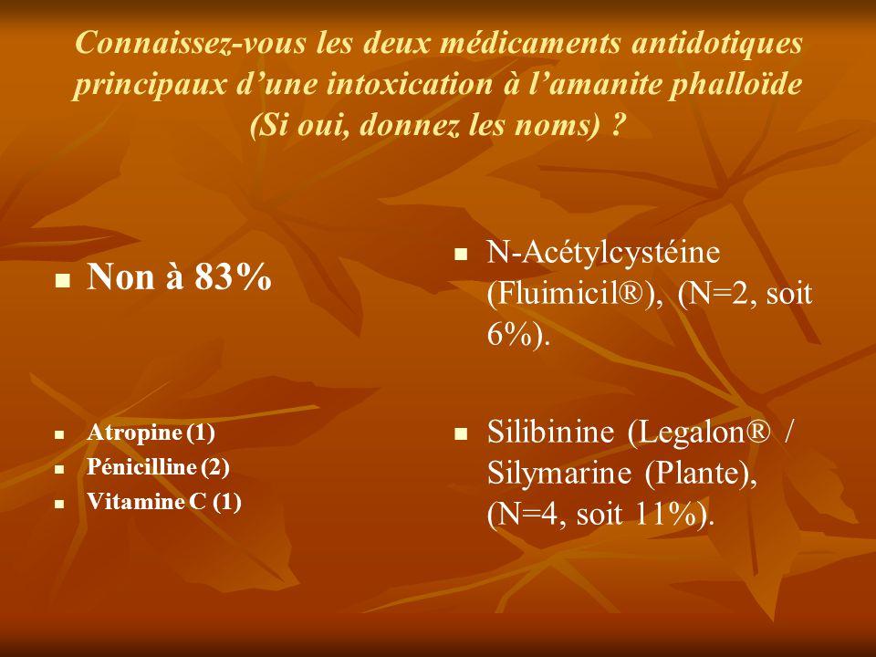 Connaissez-vous les deux médicaments antidotiques principaux d'une intoxication à l'amanite phalloïde (Si oui, donnez les noms) ? Non à 83% Atropine (