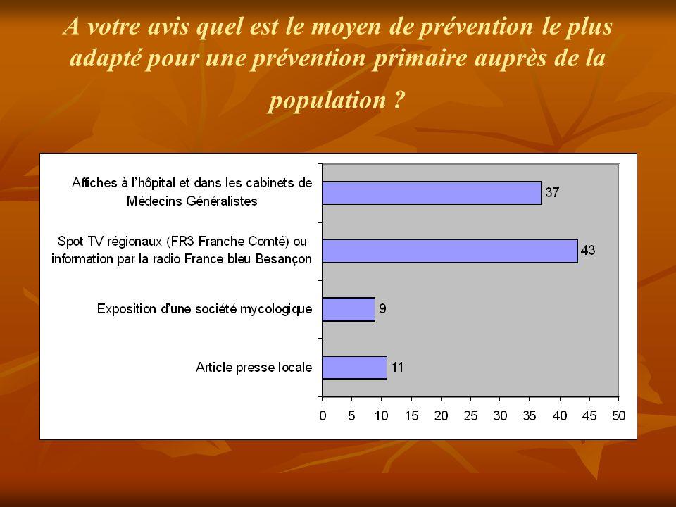 A votre avis quel est le moyen de prévention le plus adapté pour une prévention primaire auprès de la population ?