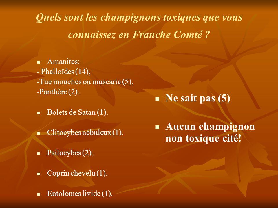 Quels sont les champignons toxiques que vous connaissez en Franche Comté ? Amanites: - Phalloïdes (14), -Tue mouches ou muscaria (5), -Panthère (2). B