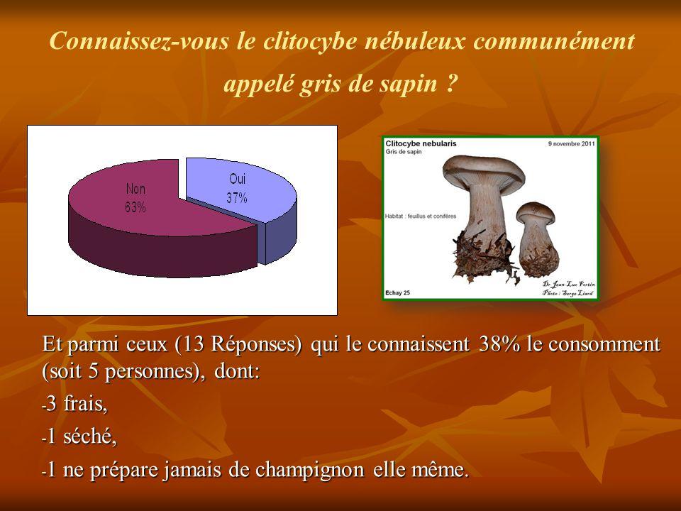 Connaissez-vous le clitocybe nébuleux communément appelé gris de sapin ? Et parmi ceux (13 Réponses) qui le connaissent 38% le consomment (soit 5 pers
