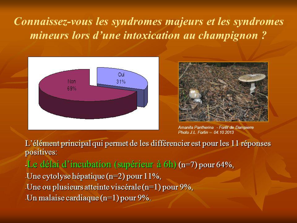 Connaissez-vous les syndromes majeurs et les syndromes mineurs lors d'une intoxication au champignon ? L'élément principal qui permet de les différenc