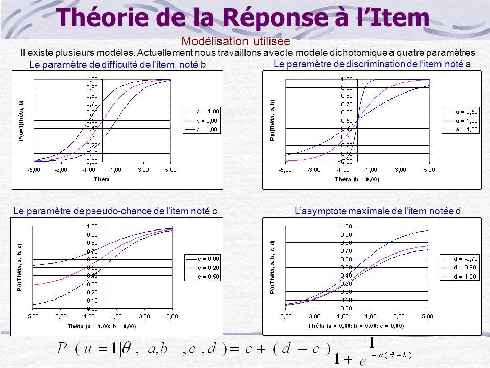 Le paramètre de difficulté de l'item, noté b Le paramètre de discrimination de l'item noté a Le paramètre de pseudo-chance de l'item noté cL'asymptote maximale de l'item notée d Il existe plusieurs modèles.