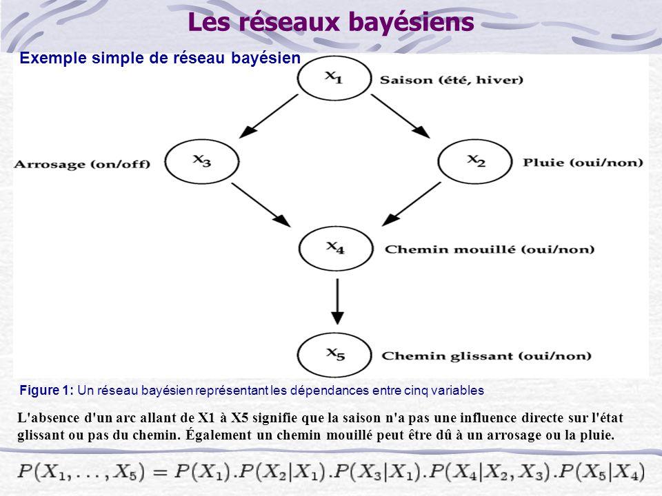 Exemple simple de réseau bayésien L absence d un arc allant de X1 à X5 signifie que la saison n a pas une influence directe sur l état glissant ou pas du chemin.