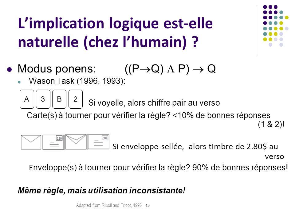 15 Modus ponens: ((P  Q)  P)  Q Wason Task (1996, 1993): Si voyelle, alors chiffre pair au verso Carte(s) à tourner pour vérifier la règle? <10% de