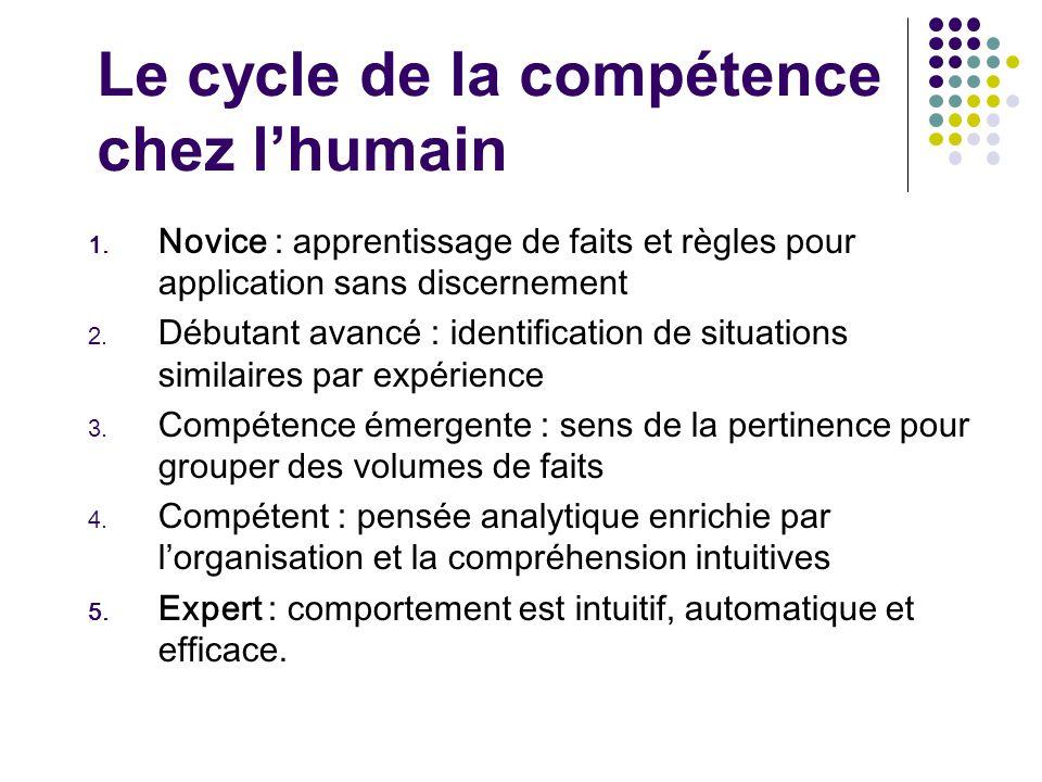 Le cycle de la compétence chez l'humain 1. Novice : apprentissage de faits et règles pour application sans discernement 2. Débutant avancé : identific