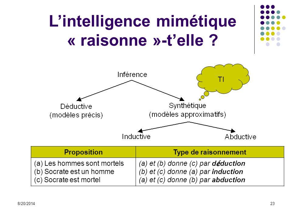 8/20/201423 L'intelligence mimétique « raisonne »-t'elle ? PropositionType de raisonnement (a) Les hommes sont mortels (b) Socrate est un homme (c) So