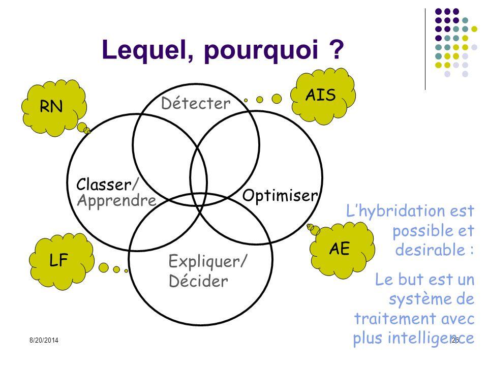 8/20/201425 Lequel, pourquoi ? RN AE LF Classer/ Apprendre Optimiser Expliquer/ Décider L'hybridation est possible et desirable : Le but est un systèm