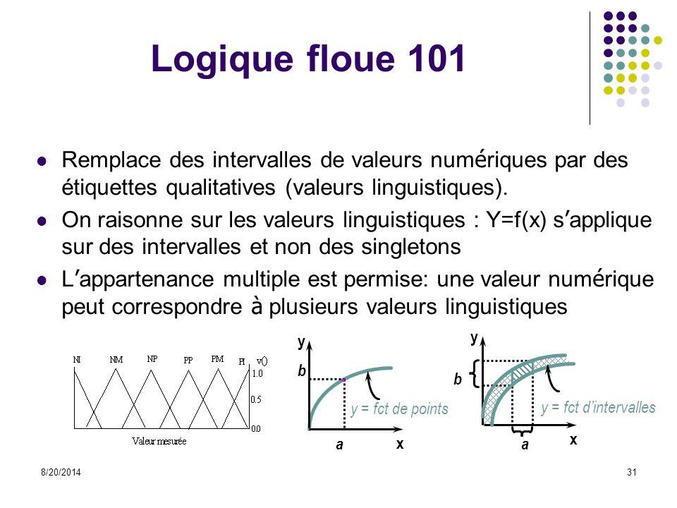 8/20/201431 Logique floue 101 Remplace des intervalles de valeurs num é riques par des étiquettes qualitatives (valeurs linguistiques). On raisonne su