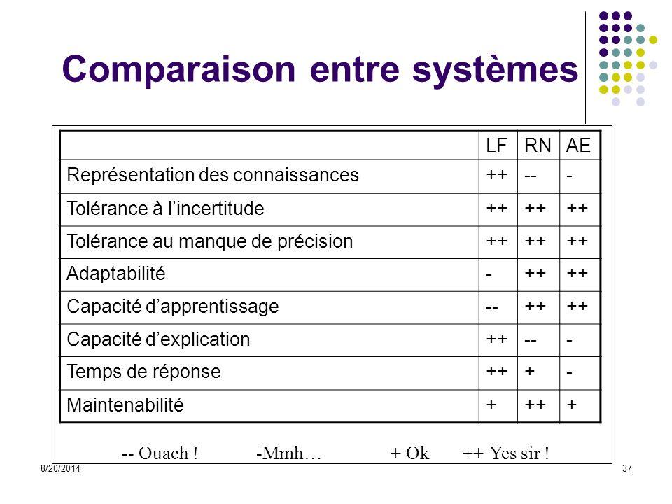 8/20/201437 Comparaison entre systèmes LFRNAE Représentation des connaissances++--- Tolérance à l'incertitude++ Tolérance au manque de précision++ Ada
