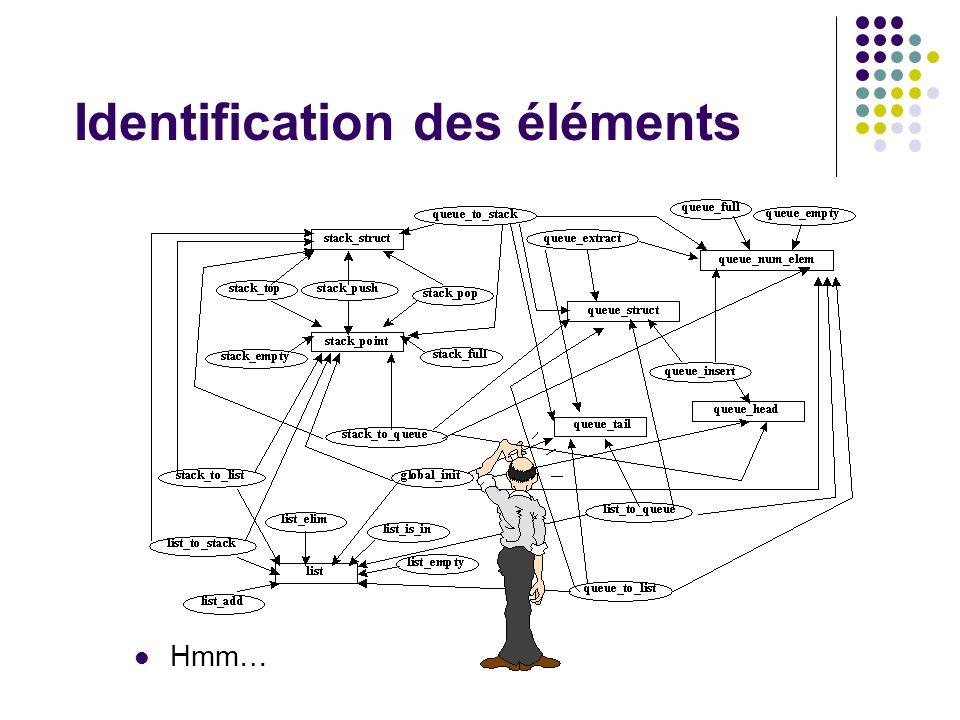 Identification des éléments Hmm…