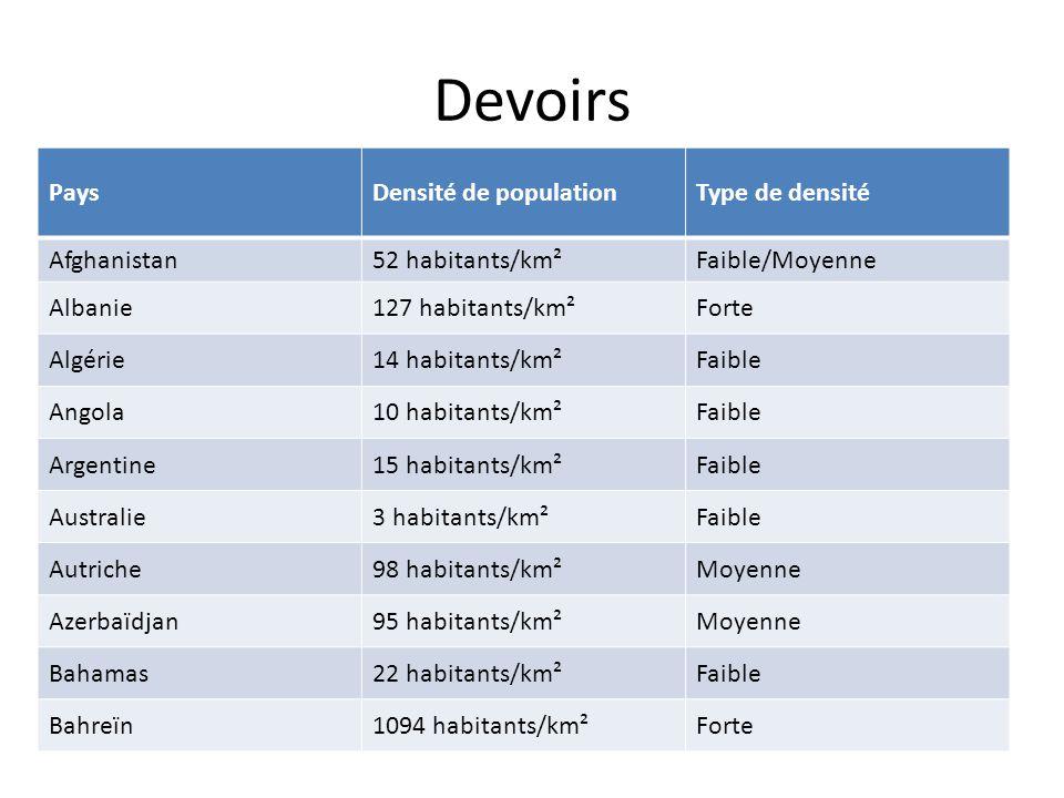 Devoirs PaysDensité de populationType de densité Afghanistan52 habitants/km²Faible/Moyenne Albanie127 habitants/km²Forte Algérie14 habitants/km²Faible