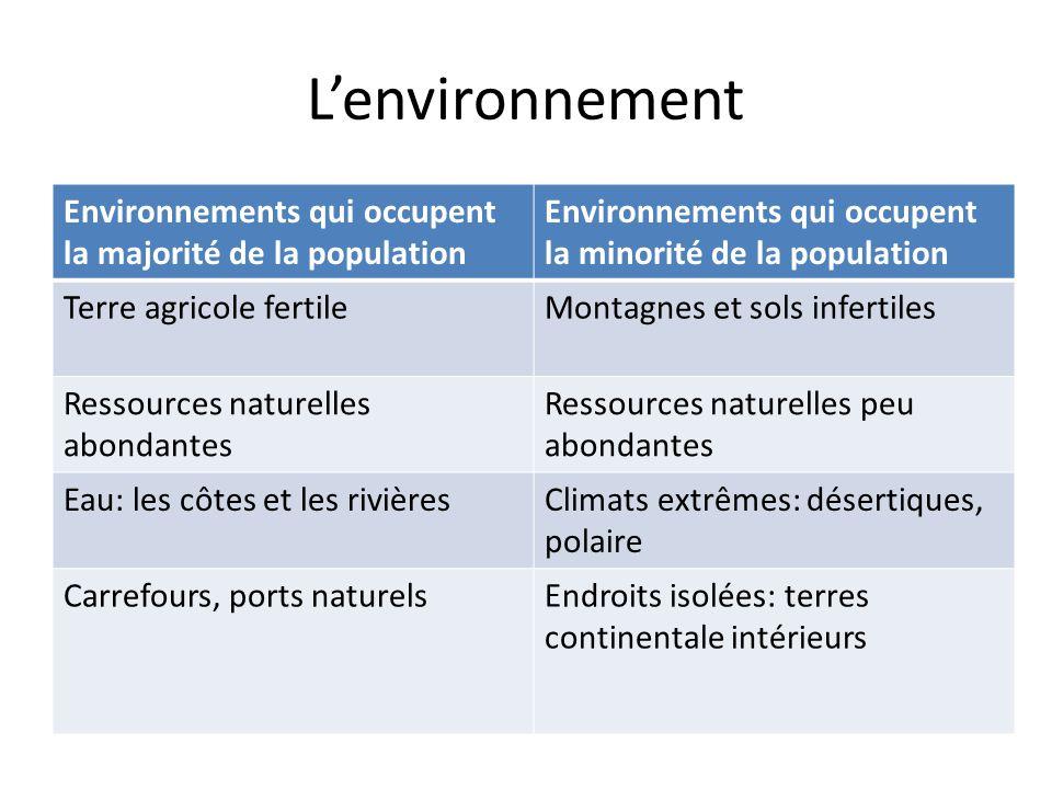 L'environnement Environnements qui occupent la majorité de la population Environnements qui occupent la minorité de la population Terre agricole ferti