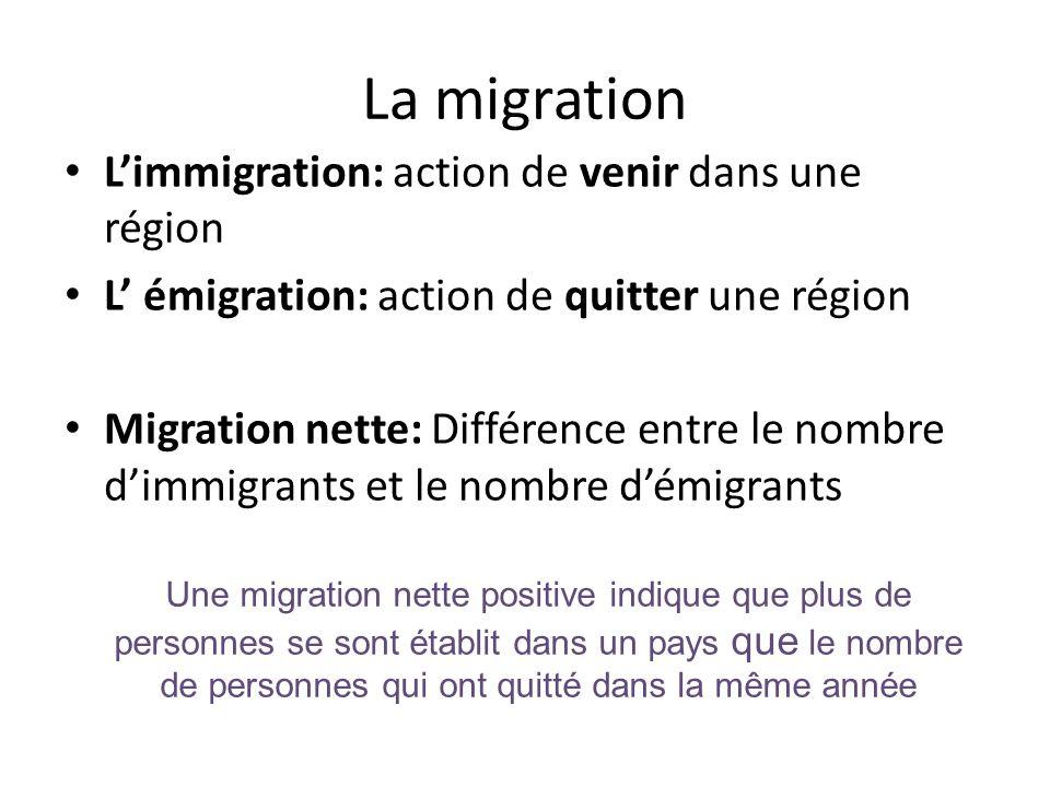 La migration L'immigration: action de venir dans une région L' émigration: action de quitter une région Migration nette: Différence entre le nombre d'