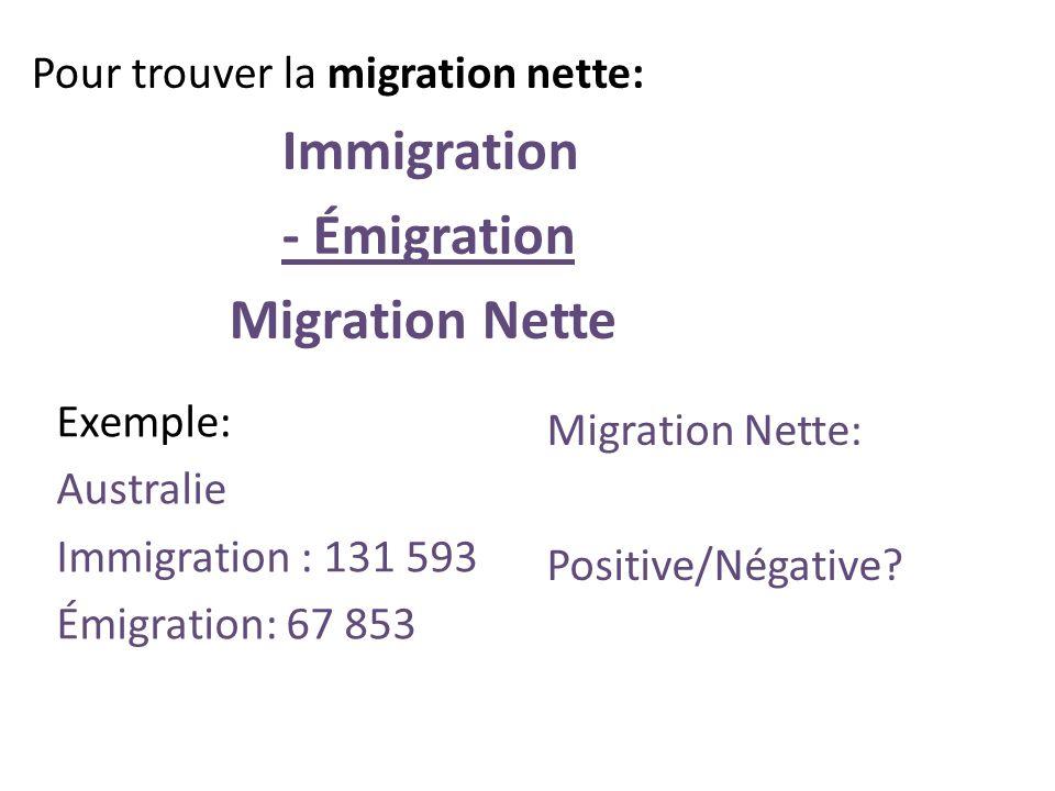 Pour trouver la migration nette: Immigration - Émigration Migration Nette Exemple: Australie Immigration : 131 593 Émigration: 67 853 Migration Nette: