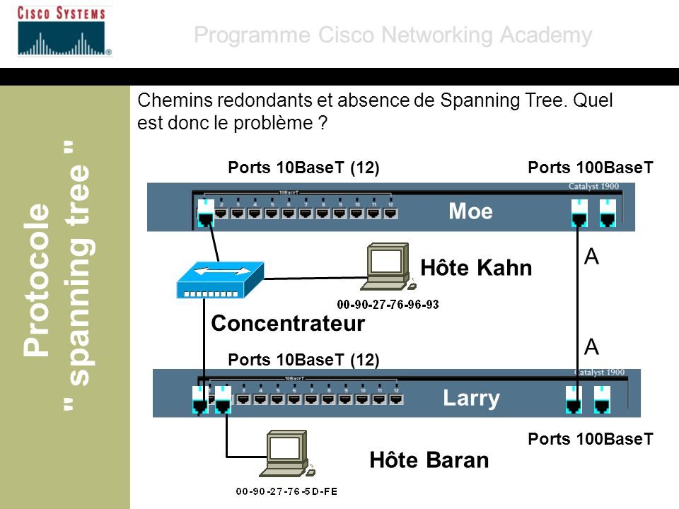 Programme Cisco Networking Academy (c) Cisco Systems, Inc.