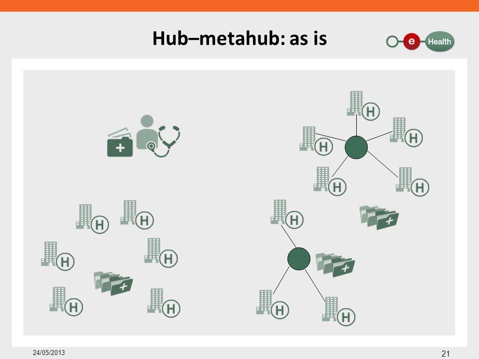 Hub–metahub: as is 21 24/05/2013
