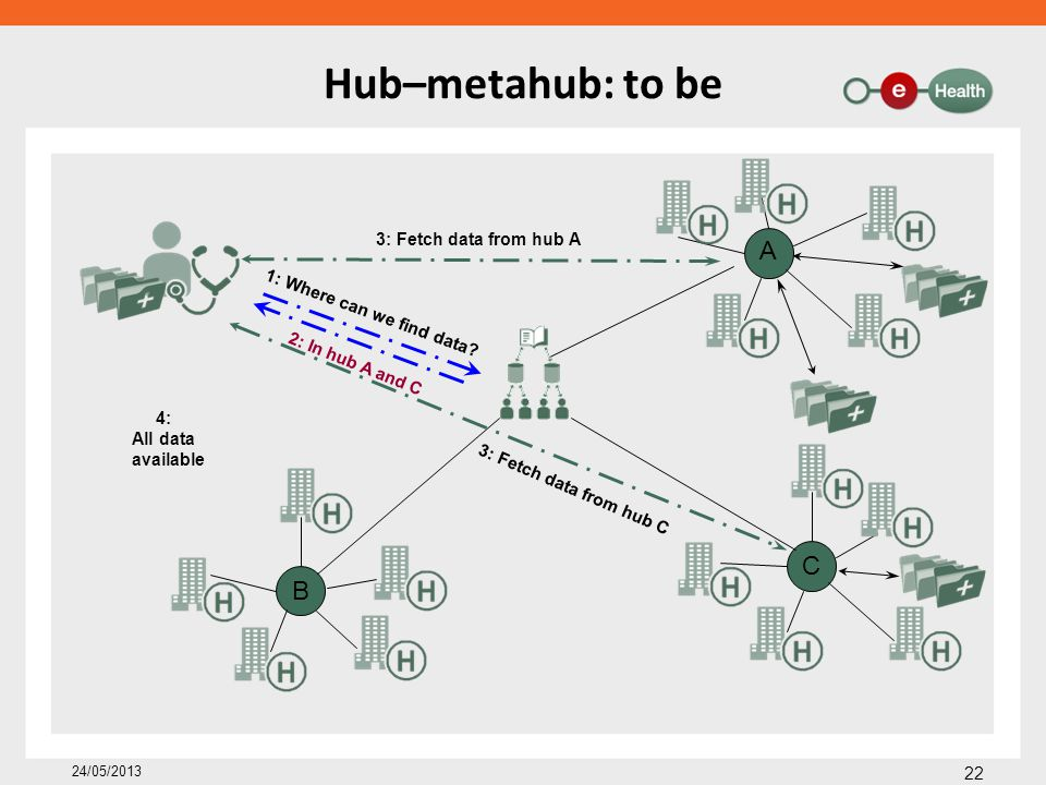 Hub–metahub: to be 22 24/05/2013 A C B 1: Where can we find data? 3: Fetch data from hub A 3: Fetch data from hub C 4: All data available 2: In hub A