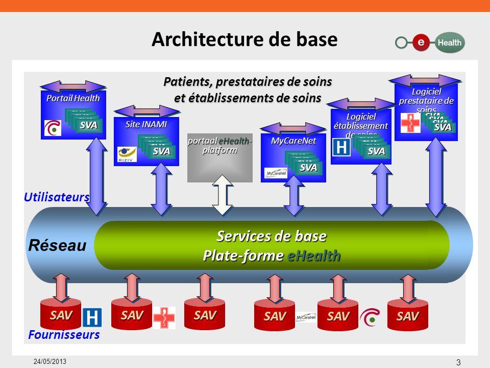 Services de base Plate-forme eHealth Réseau Architecture de base 3 24/05/2013 Patients, prestataires de soins et établissements de soins SAVSAVSAV Fou