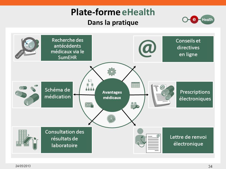 Avantages médicaux Plate-forme eHealth Dans la pratique 34 24/05/2013 Consultation des résultats de laboratoire Recherche des antécédents médicaux via