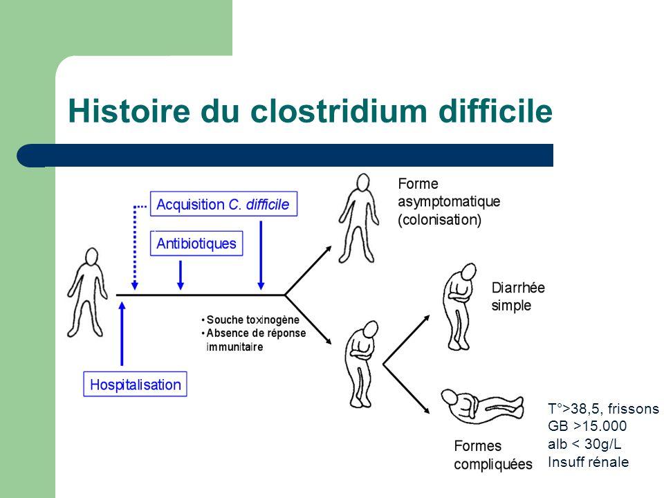 Histoire du clostridium difficile T°>38,5, frissons GB >15.000 alb < 30g/L Insuff rénale