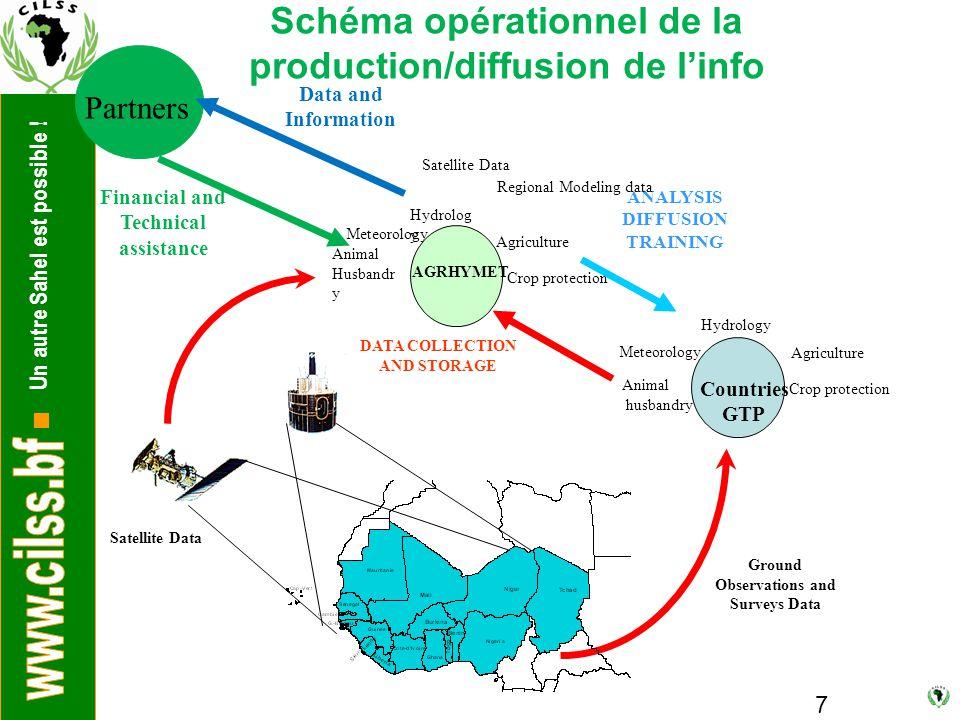 Un autre Sahel est possible ! 7 Schéma opérationnel de la production/diffusion de l'info Agriculture Hydrolog y Animal Husbandr y Meteorology Crop pro