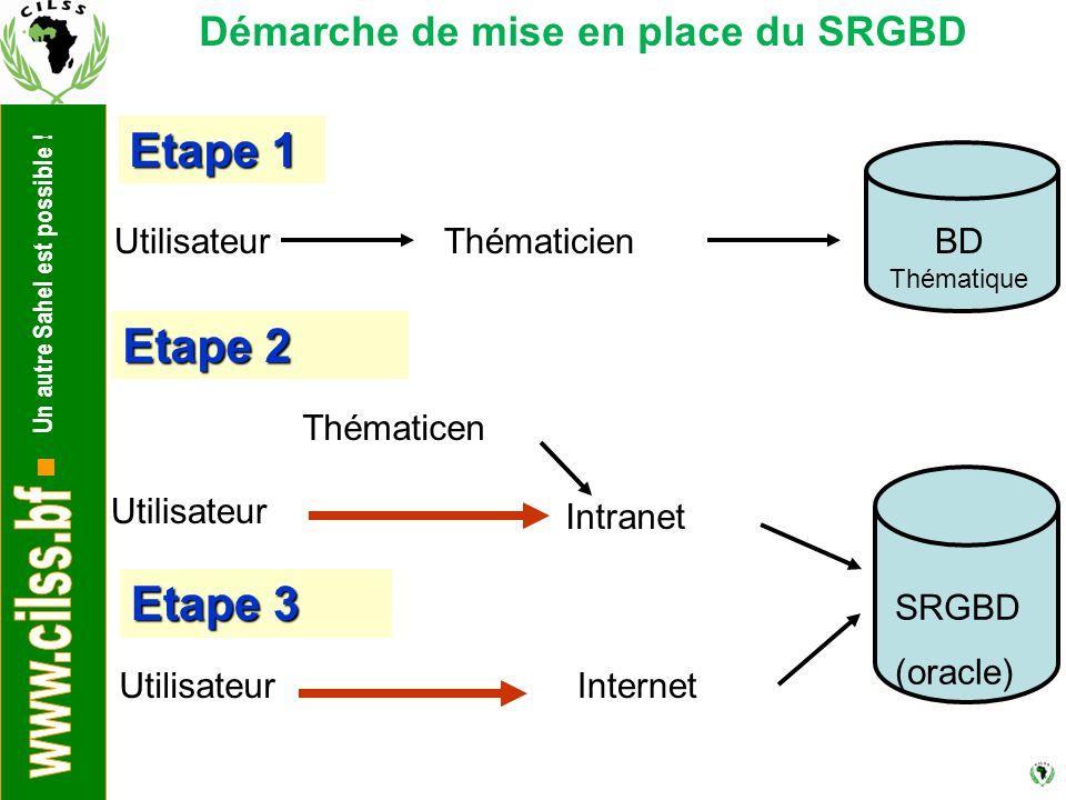 Un autre Sahel est possible ! BD Thématique UtilisateurThématicien Etape 1 Utilisateur Thématicen SRGBD (oracle) Intranet Etape 2 Etape 3 UtilisateurI