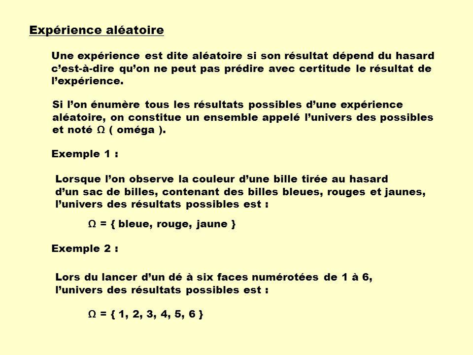 Expérience aléatoire Si l'on énumère tous les résultats possibles d'une expérience aléatoire, on constitue un ensemble appelé l'univers des possibles